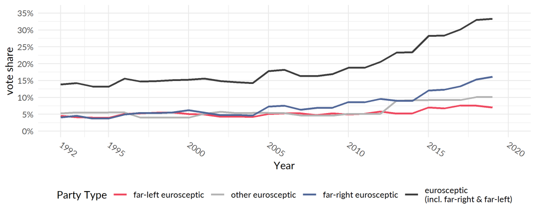 Line plot of Eurosceptic parties