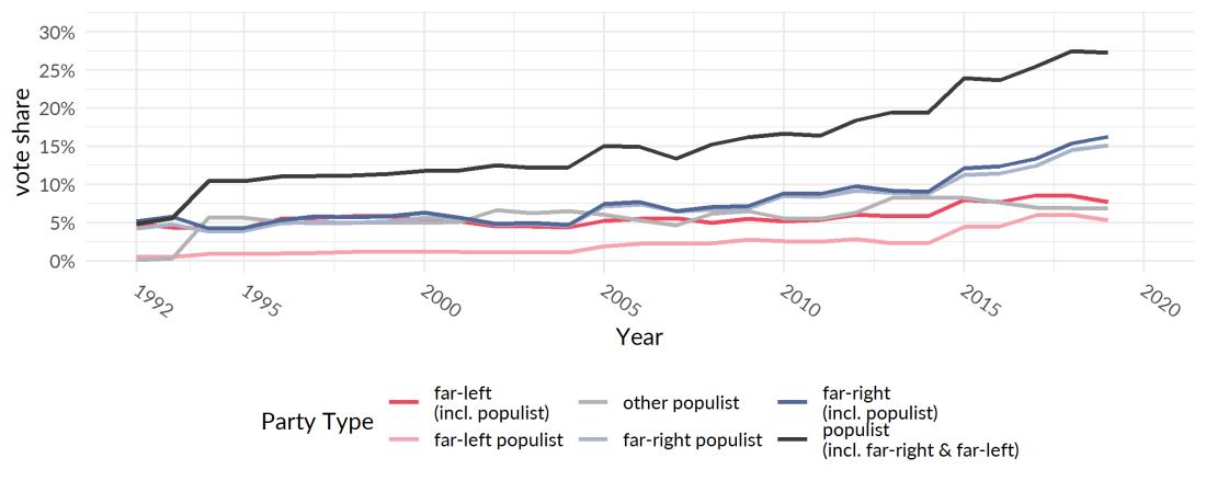 ThePopuList_populist_lineplot